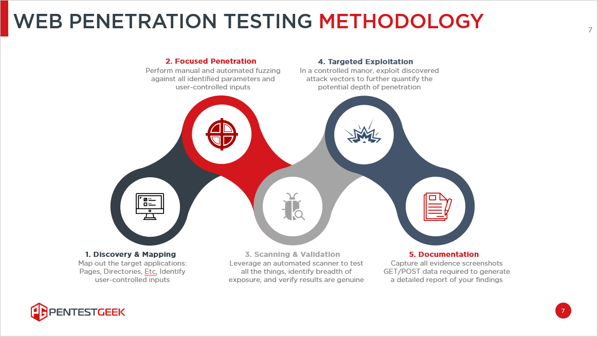 Test methodology penetration